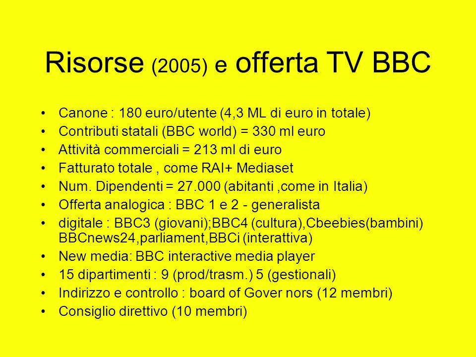 Risorse (2005) e offerta TV BBC Canone : 180 euro/utente (4,3 ML di euro in totale) Contributi statali (BBC world) = 330 ml euro Attività commerciali = 213 ml di euro Fatturato totale, come RAI+ Mediaset Num.