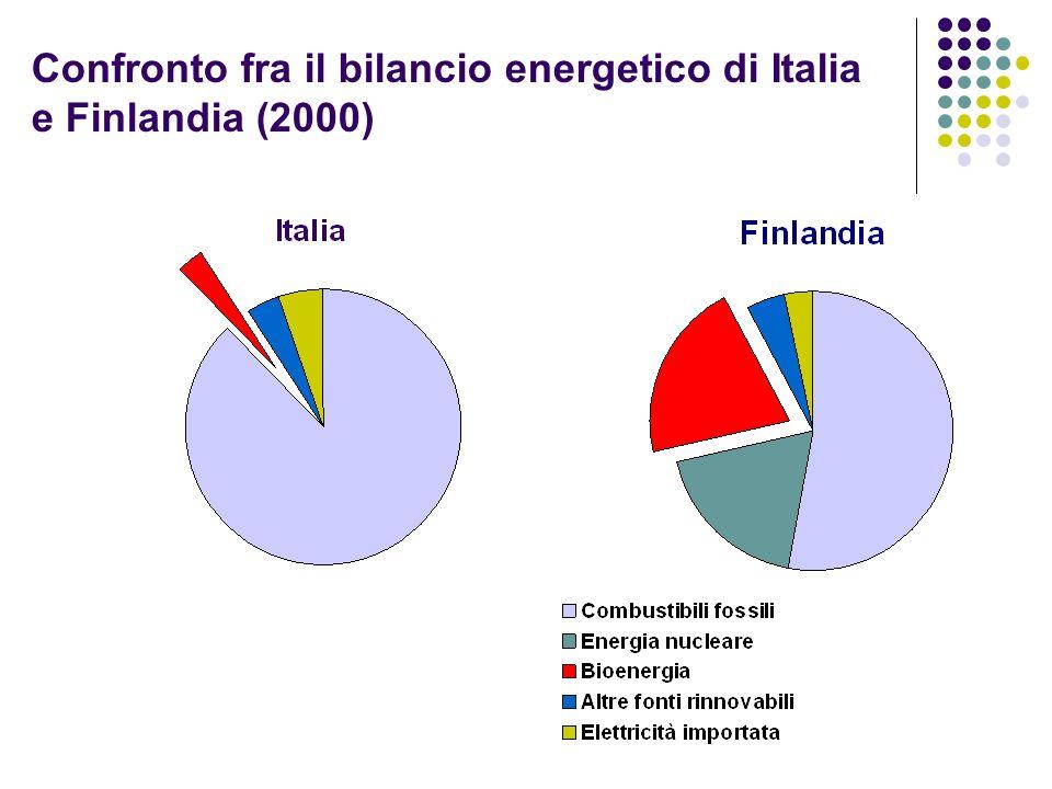 Confronto fra il bilancio energetico di Italia e Finlandia (2000)