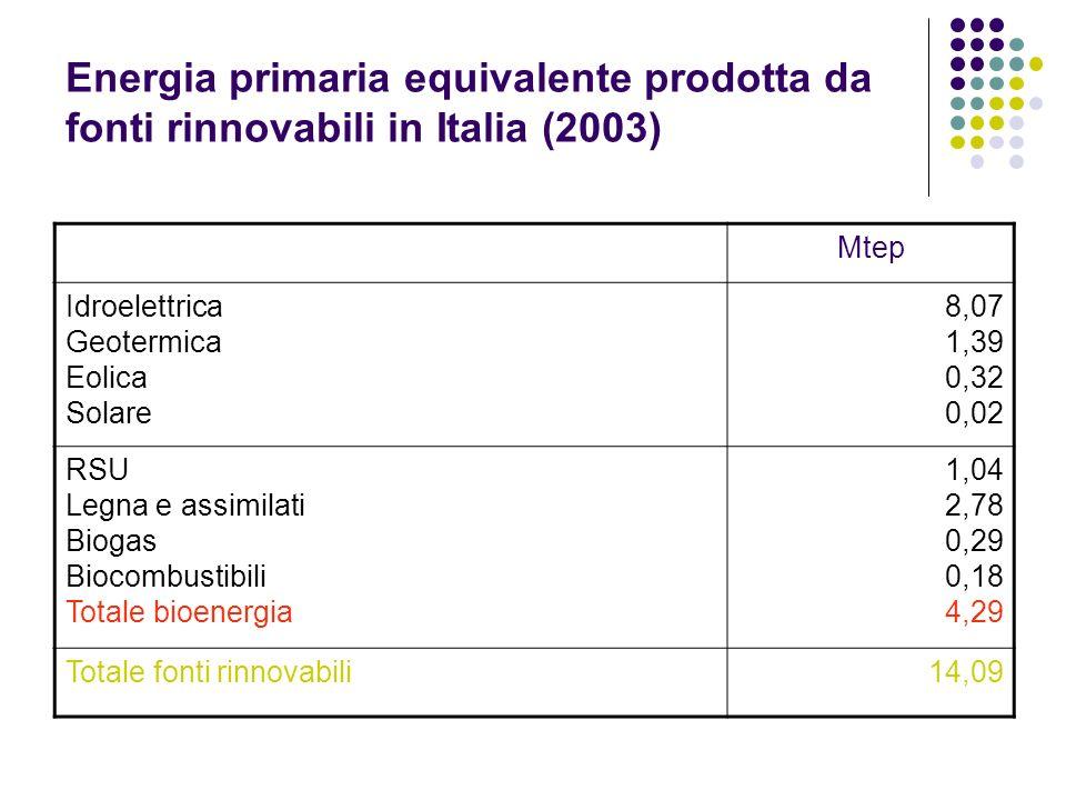 Energia primaria equivalente prodotta da fonti rinnovabili in Italia (2003) Mtep Idroelettrica Geotermica Eolica Solare 8,07 1,39 0,32 0,02 RSU Legna