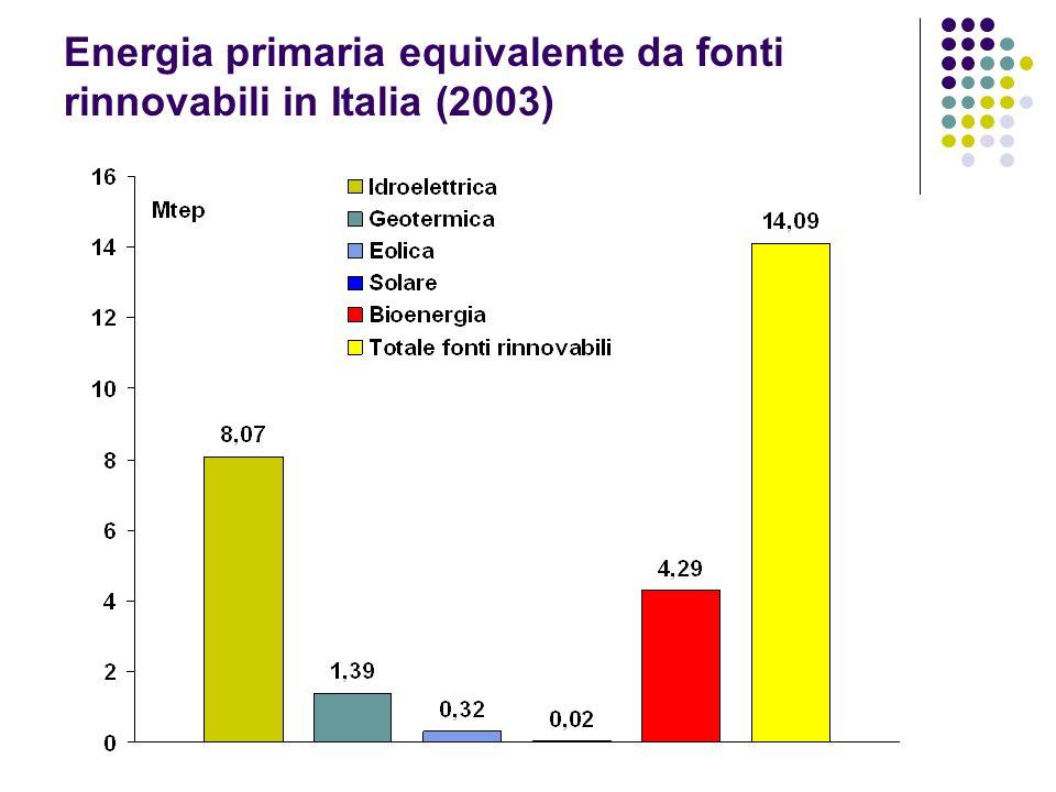 Energia primaria equivalente da fonti rinnovabili in Italia (2003)