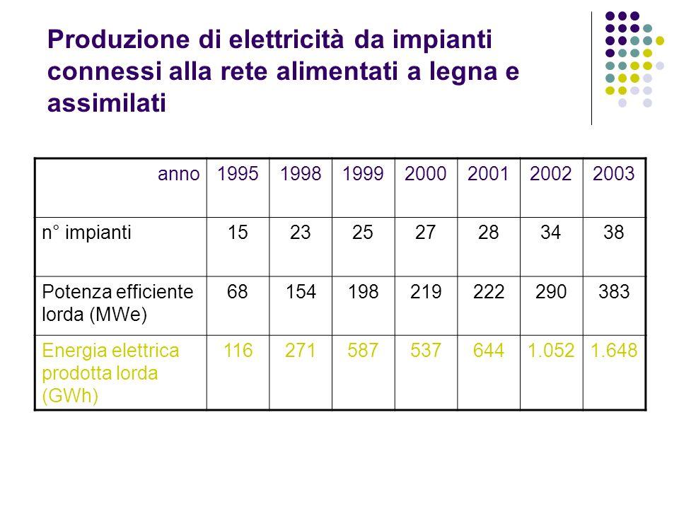 Produzione di elettricità da impianti connessi alla rete alimentati a legna e assimilati anno1995199819992000200120022003 n° impianti15232527283438 Po