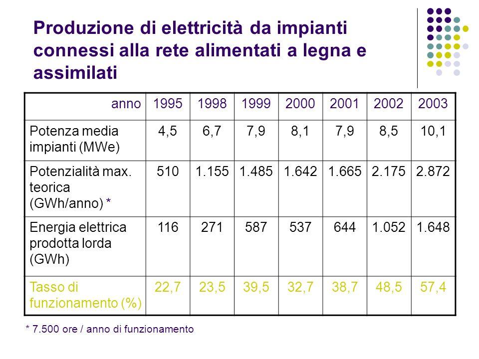 Produzione di elettricità da impianti connessi alla rete alimentati a legna e assimilati anno1995199819992000200120022003 Potenza media impianti (MWe)