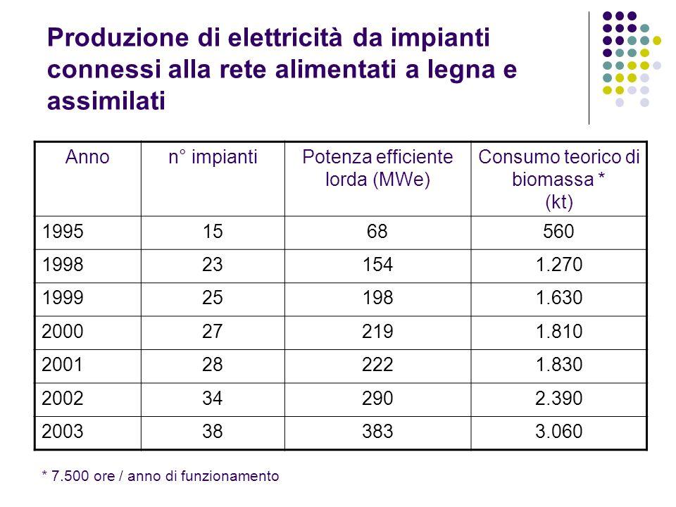 Produzione di elettricità da impianti connessi alla rete alimentati a legna e assimilati Annon° impiantiPotenza efficiente lorda (MWe) Consumo teorico