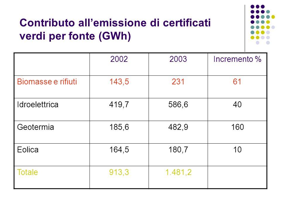 Contributo allemissione di certificati verdi per fonte (GWh) 20022003Incremento % Biomasse e rifiuti143,523161 Idroelettrica419,7586,640 Geotermia185,