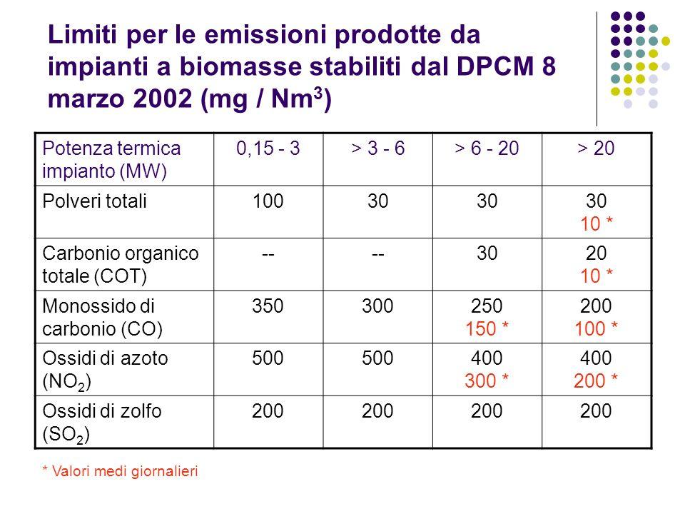 Limiti per le emissioni prodotte da impianti a biomasse stabiliti dal DPCM 8 marzo 2002 (mg / Nm 3 ) Potenza termica impianto (MW) 0,15 - 3> 3 - 6> 6
