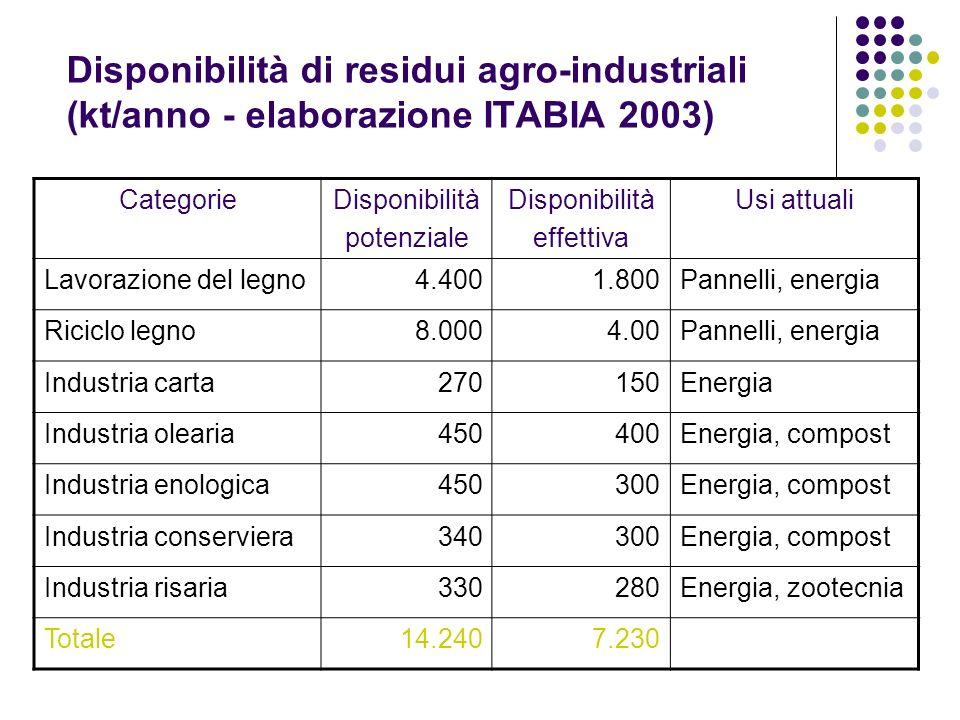 Disponibilità di residui agro-industriali (kt/anno - elaborazione ITABIA 2003) CategorieDisponibilità potenziale Disponibilità effettiva Usi attuali L