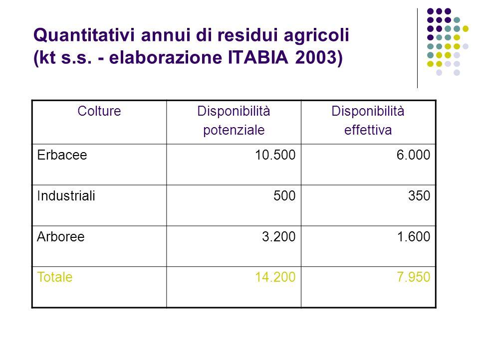 Quantitativi annui di residui agricoli (kt s.s. - elaborazione ITABIA 2003) ColtureDisponibilità potenziale Disponibilità effettiva Erbacee10.5006.000
