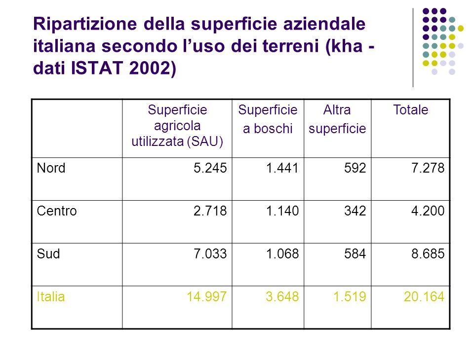 Ripartizione della superficie aziendale italiana secondo luso dei terreni (kha - dati ISTAT 2002) Superficie agricola utilizzata (SAU) Superficie a bo