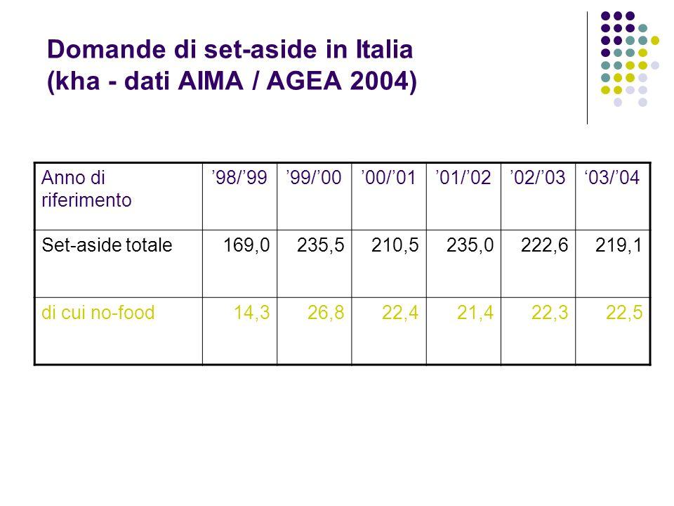 Domande di set-aside in Italia (kha - dati AIMA / AGEA 2004) Anno di riferimento 98/9999/0000/0101/0202/0303/04 Set-aside totale169,0235,5210,5235,022