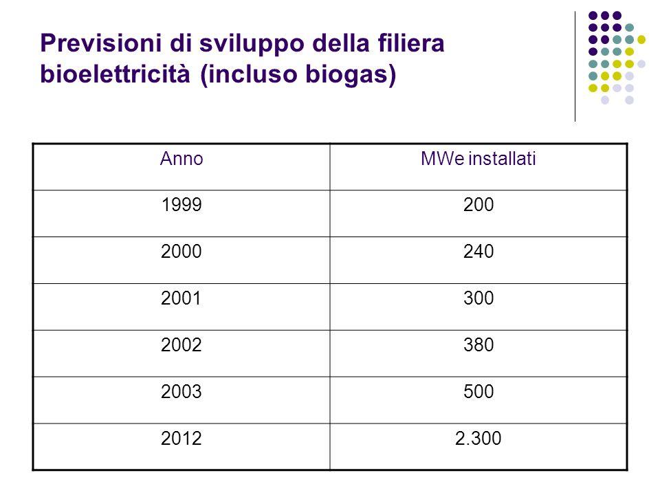 Previsioni di sviluppo della filiera bioelettricità (incluso biogas) AnnoMWe installati 1999200 2000240 2001300 2002380 2003500 20122.300