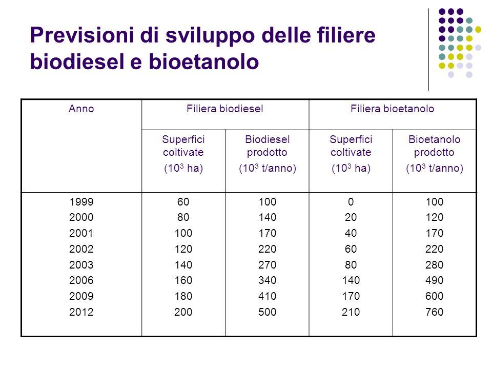 Previsioni di sviluppo delle filiere biodiesel e bioetanolo AnnoFiliera biodieselFiliera bioetanolo Superfici coltivate (10 3 ha) Biodiesel prodotto (