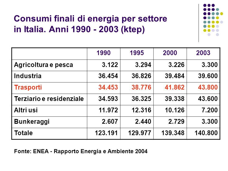 Consumi finali di energia per settore in Italia. Anni 1990 - 2003 (ktep) 1990199520002003 Agricoltura e pesca3.1223.2943.2263.300 Industria36.45436.82