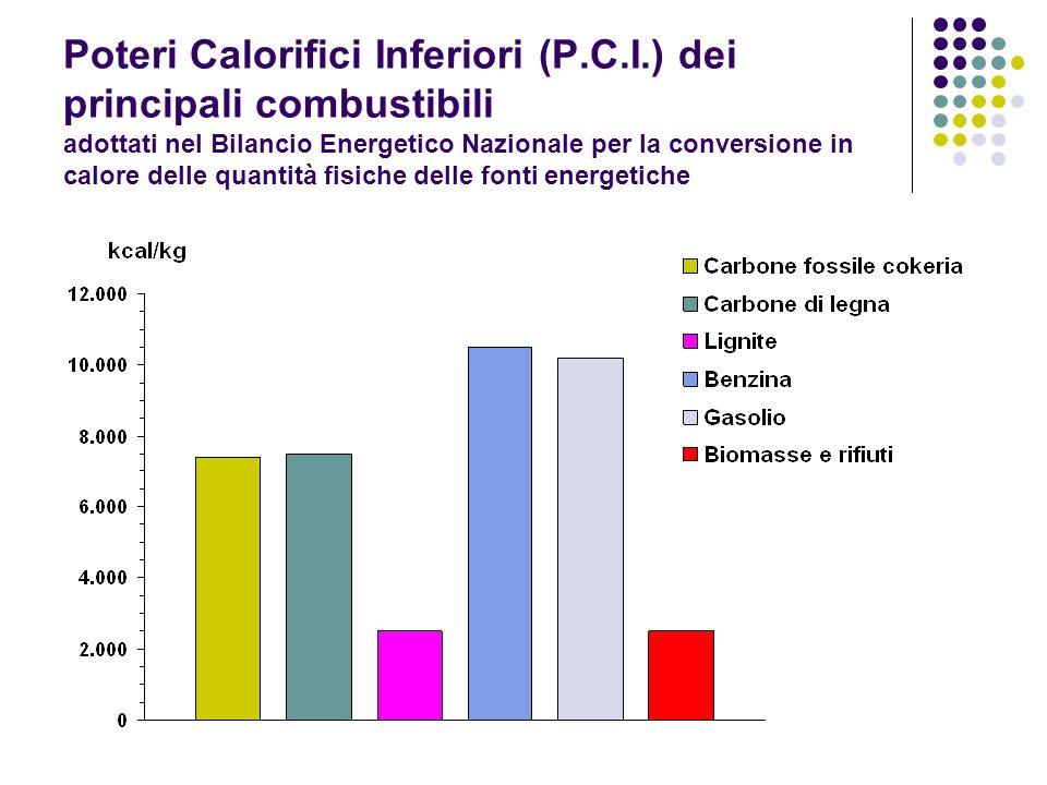 Poteri Calorifici Inferiori (P.C.I.) dei principali combustibili adottati nel Bilancio Energetico Nazionale per la conversione in calore delle quantit
