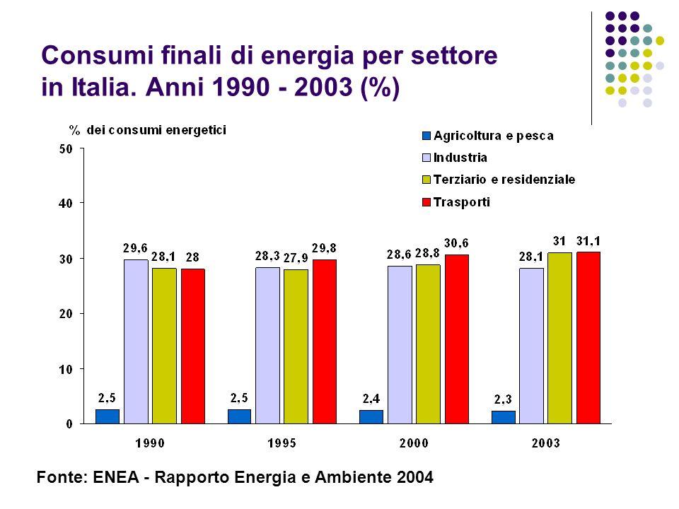 Consumi finali di energia per settore in Italia. Anni 1990 - 2003 (%) Fonte: ENEA - Rapporto Energia e Ambiente 2004