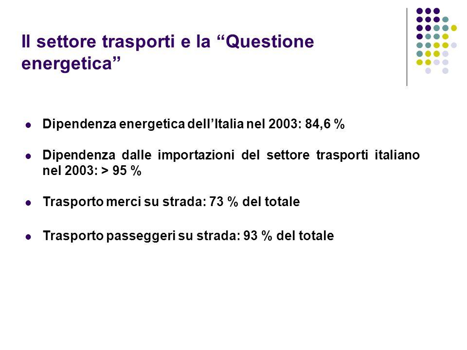 Il settore trasporti e la Questione energetica Dipendenza energetica dellItalia nel 2003: 84,6 % Dipendenza dalle importazioni del settore trasporti i