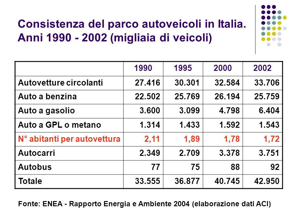 Consistenza del parco autoveicoli in Italia. Anni 1990 - 2002 (migliaia di veicoli) 1990199520002002 Autovetture circolanti27.41630.30132.58433.706 Au