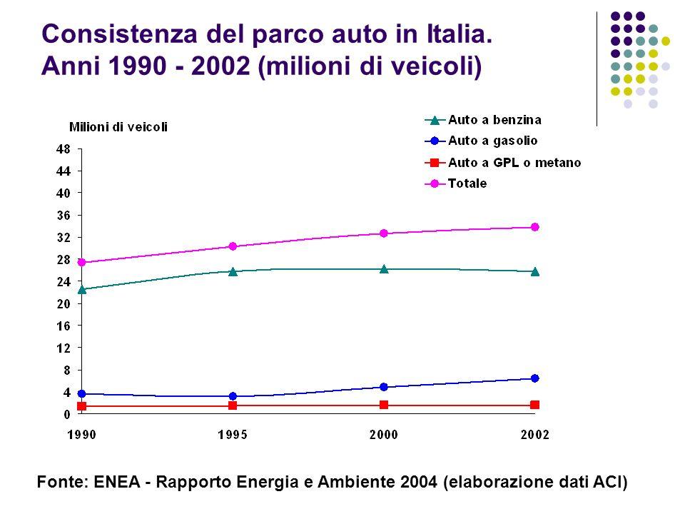 Consistenza del parco auto in Italia. Anni 1990 - 2002 (milioni di veicoli) Fonte: ENEA - Rapporto Energia e Ambiente 2004 (elaborazione dati ACI)