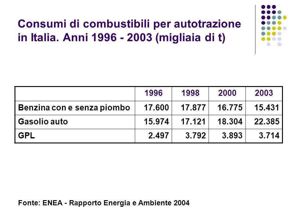 Consumi di combustibili per autotrazione in Italia. Anni 1996 - 2003 (migliaia di t) 1996199820002003 Benzina con e senza piombo17.60017.87716.77515.4