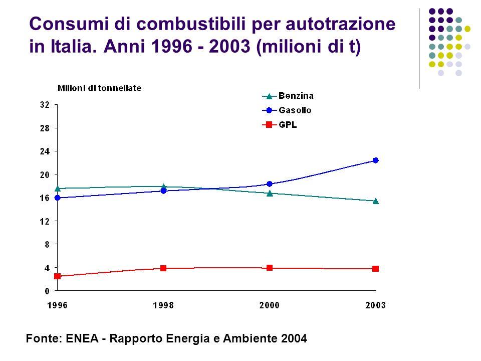 Consumi di combustibili per autotrazione in Italia. Anni 1996 - 2003 (milioni di t) Fonte: ENEA - Rapporto Energia e Ambiente 2004