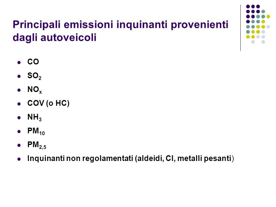 Principali emissioni inquinanti provenienti dagli autoveicoli CO SO 2 NO x COV (o HC) NH 3 PM 10 PM 2,5 Inquinanti non regolamentati (aldeidi, Cl, met