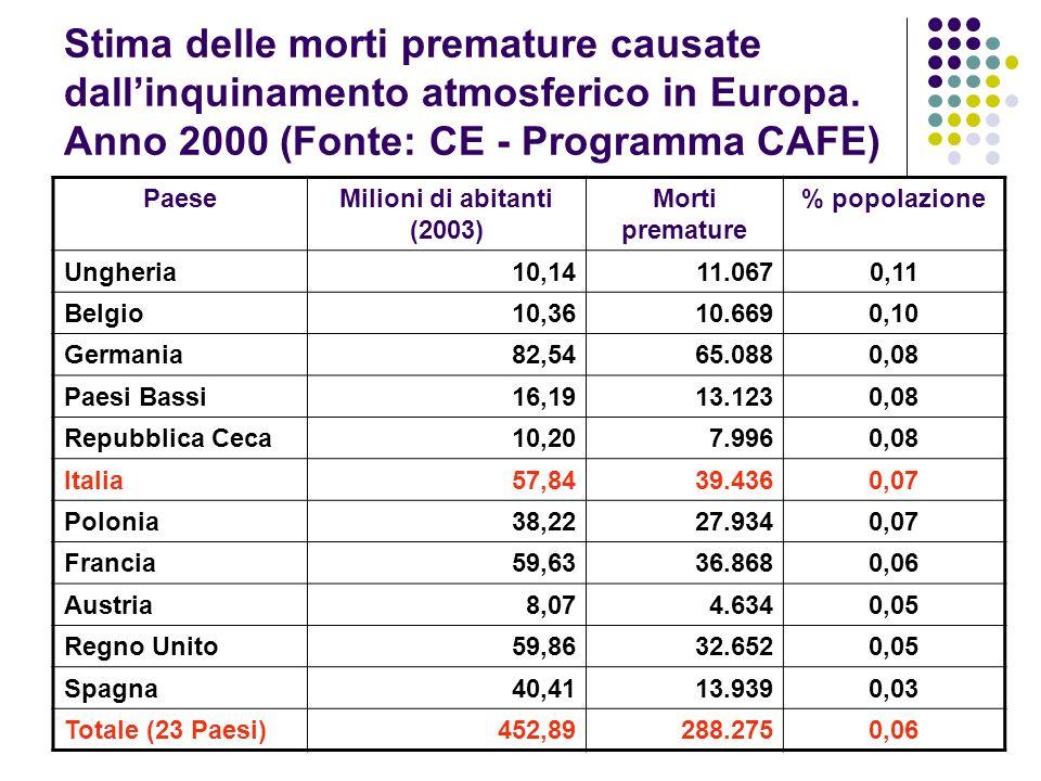 Stima delle morti premature causate dallinquinamento atmosferico in Europa. Anno 2000 (Fonte: CE - Programma CAFE) PaeseMilioni di abitanti (2003) Mor