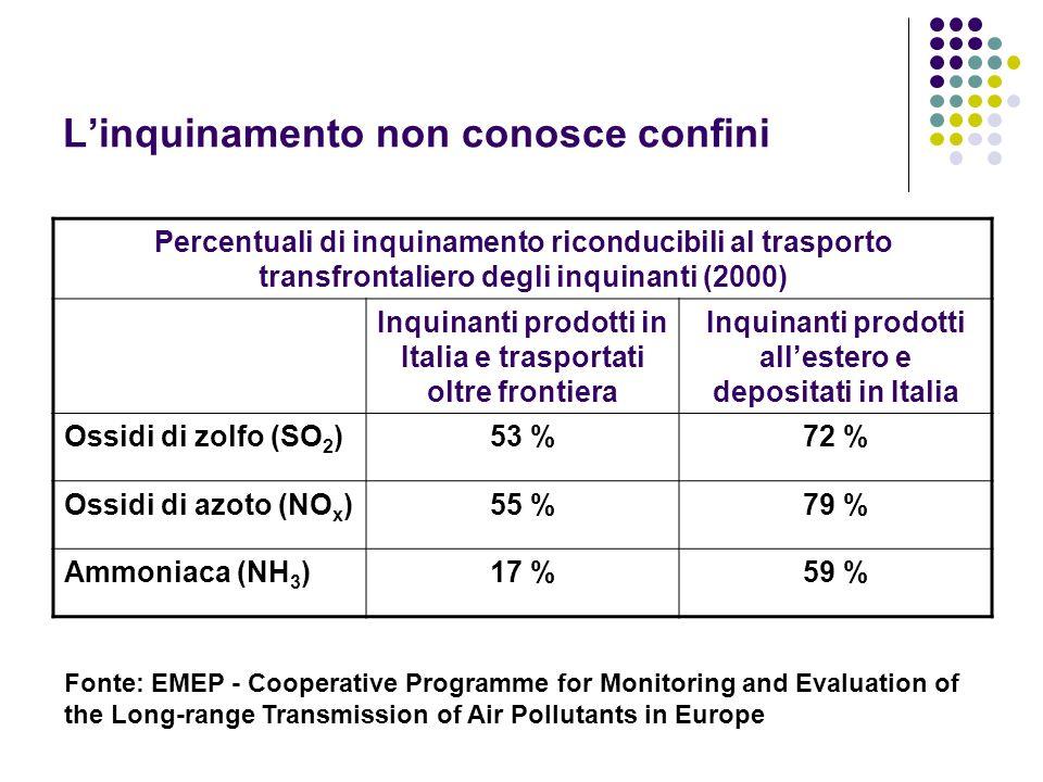 Linquinamento non conosce confini Percentuali di inquinamento riconducibili al trasporto transfrontaliero degli inquinanti (2000) Inquinanti prodotti