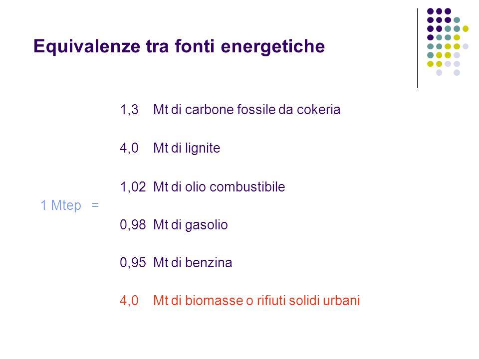 Equivalenze tra fonti energetiche 1 Mtep = 1,3 Mt di carbone fossile da cokeria 4,0 Mt di lignite 1,02 Mt di olio combustibile 0,98 Mt di gasolio 0,95