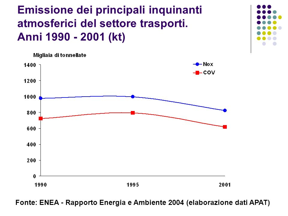 Emissione dei principali inquinanti atmosferici del settore trasporti. Anni 1990 - 2001 (kt) Fonte: ENEA - Rapporto Energia e Ambiente 2004 (elaborazi