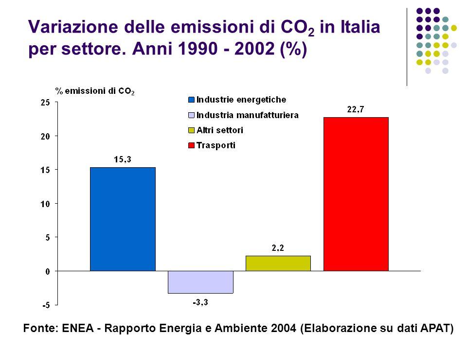 Variazione delle emissioni di CO 2 in Italia per settore. Anni 1990 - 2002 (%) Fonte: ENEA - Rapporto Energia e Ambiente 2004 (Elaborazione su dati AP