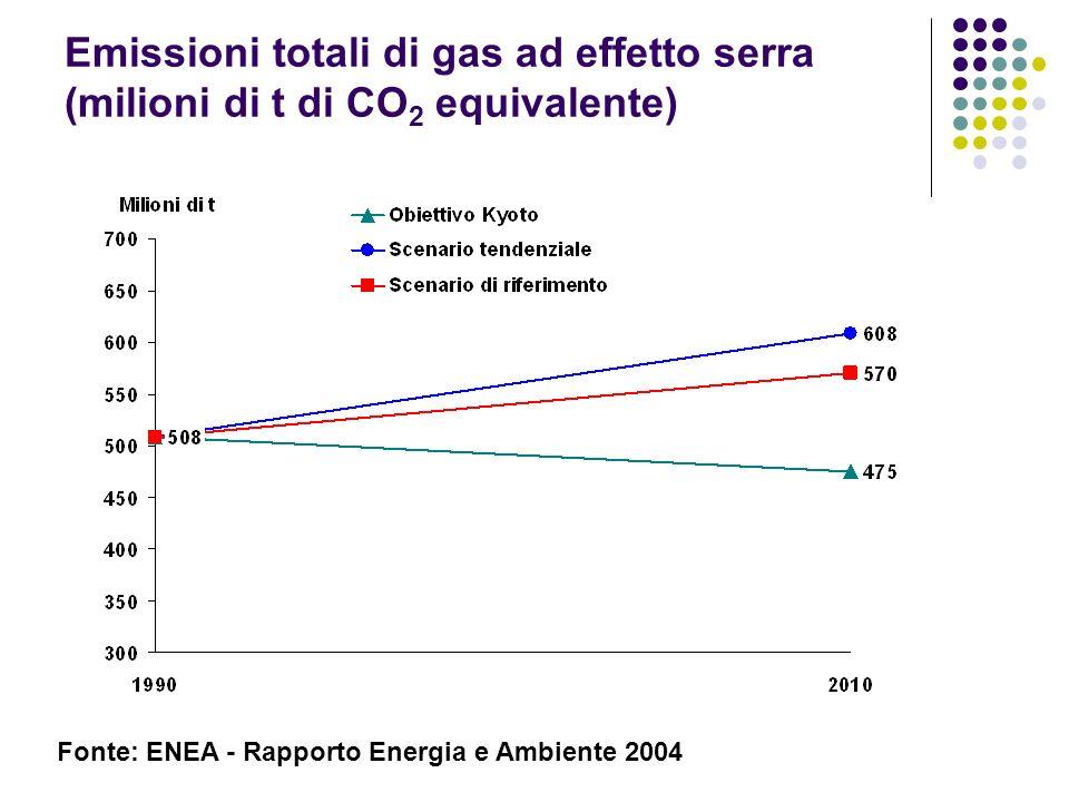 Emissioni totali di gas ad effetto serra (milioni di t di CO 2 equivalente) Fonte: ENEA - Rapporto Energia e Ambiente 2004