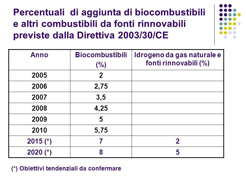 Percentuali di aggiunta di biocombustibili e altri combustibili da fonti rinnovabili previste dalla Direttiva 2003/30/CE AnnoBiocombustibili (%) Idrog