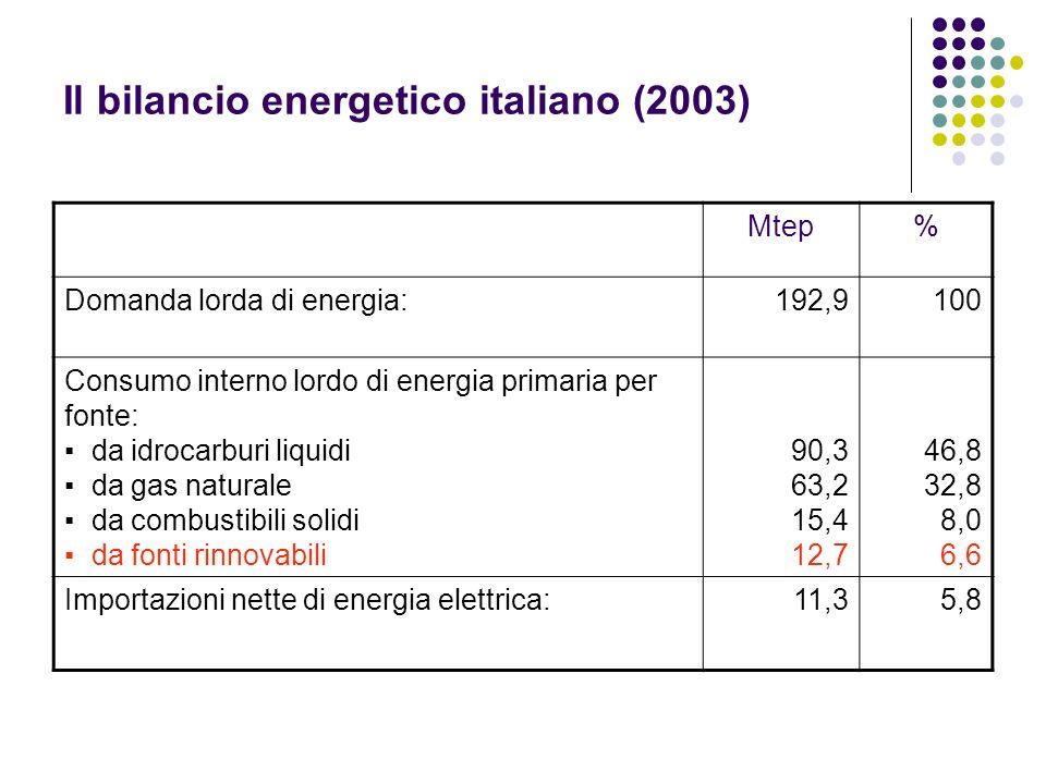 Il bilancio energetico italiano (2003) Mtep% Domanda lorda di energia:192,9100 Consumo interno lordo di energia primaria per fonte: da idrocarburi liq