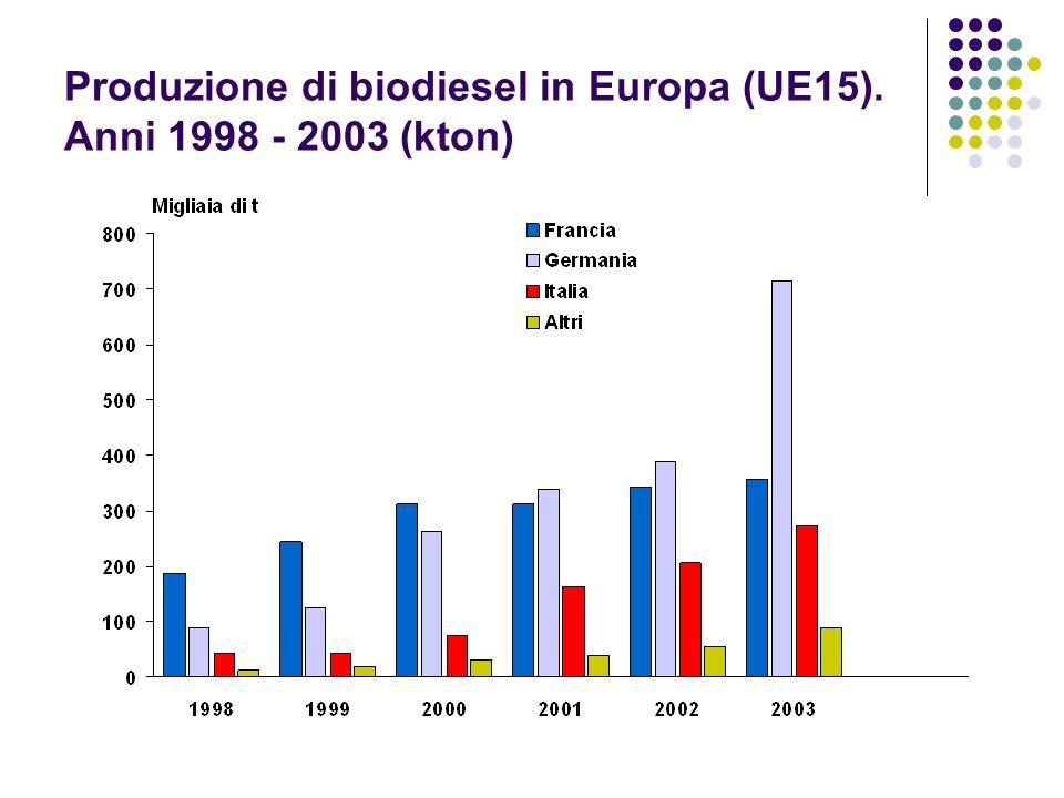 Produzione di biodiesel in Europa (UE15). Anni 1998 - 2003 (kton)