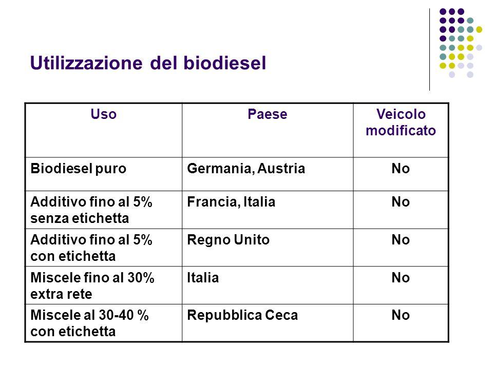 Utilizzazione del biodiesel UsoPaeseVeicolo modificato Biodiesel puroGermania, AustriaNo Additivo fino al 5% senza etichetta Francia, ItaliaNo Additiv