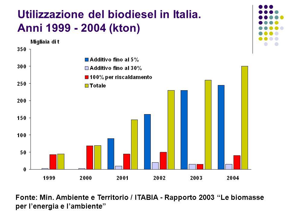 Utilizzazione del biodiesel in Italia. Anni 1999 - 2004 (kton) Fonte: Min. Ambiente e Territorio / ITABIA - Rapporto 2003 Le biomasse per lenergia e l