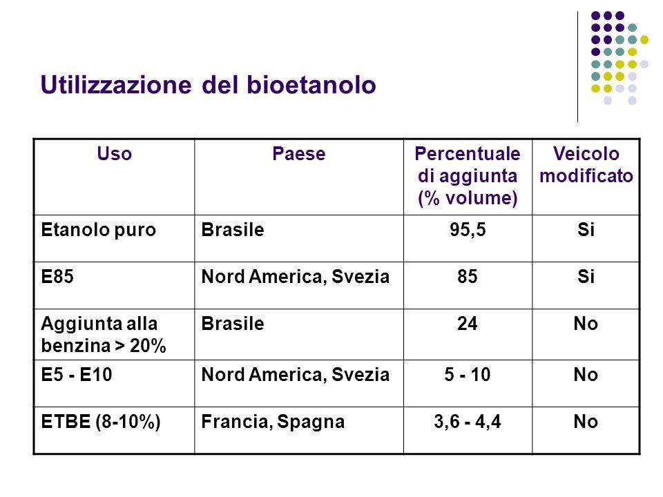 Utilizzazione del bioetanolo UsoPaesePercentuale di aggiunta (% volume) Veicolo modificato Etanolo puroBrasile95,5Si E85Nord America, Svezia85Si Aggiu