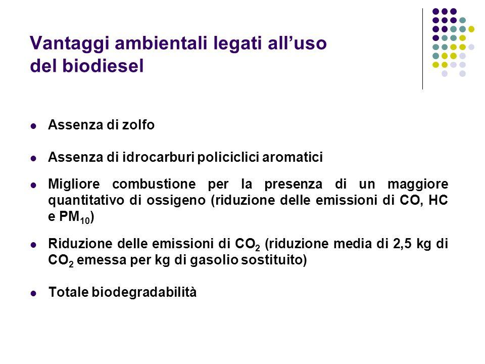 Vantaggi ambientali legati alluso del biodiesel Assenza di zolfo Assenza di idrocarburi policiclici aromatici Migliore combustione per la presenza di