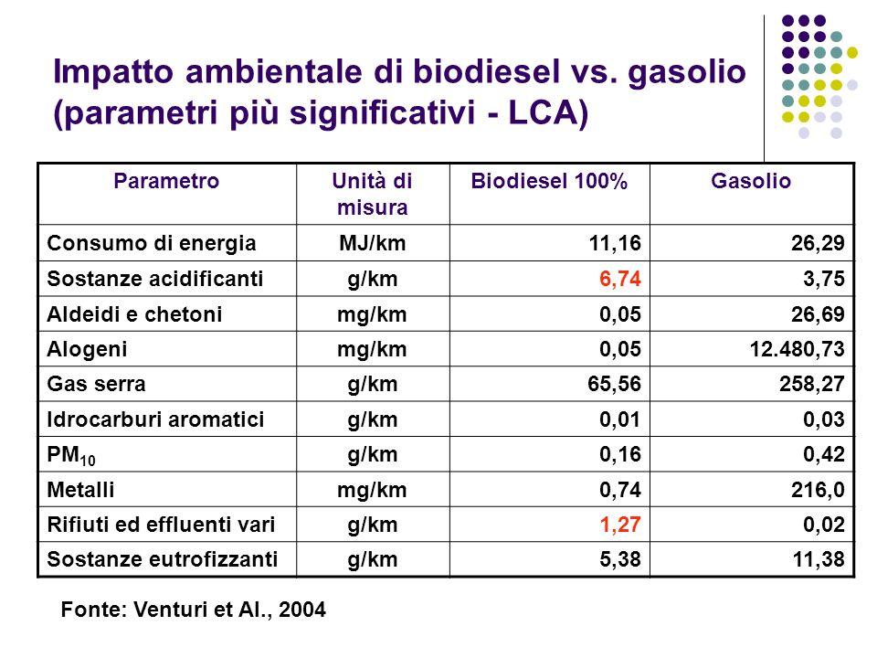 Impatto ambientale di biodiesel vs. gasolio (parametri più significativi - LCA) ParametroUnità di misura Biodiesel 100%Gasolio Consumo di energiaMJ/km
