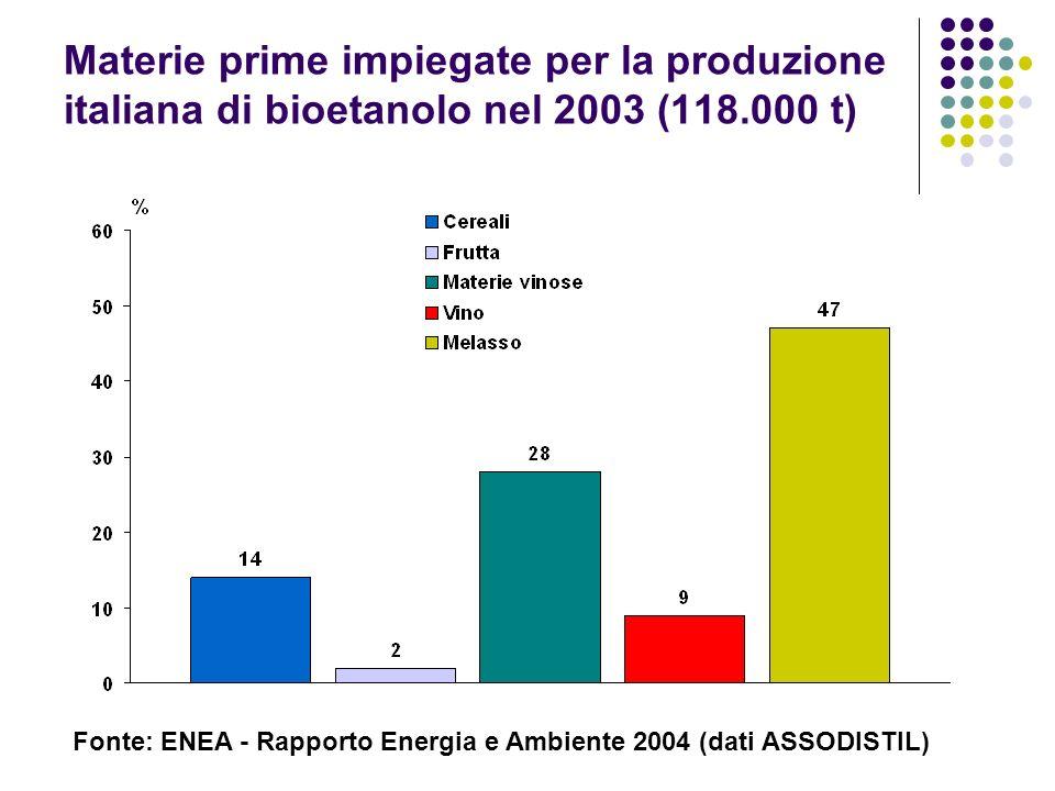 Materie prime impiegate per la produzione italiana di bioetanolo nel 2003 (118.000 t) Fonte: ENEA - Rapporto Energia e Ambiente 2004 (dati ASSODISTIL)