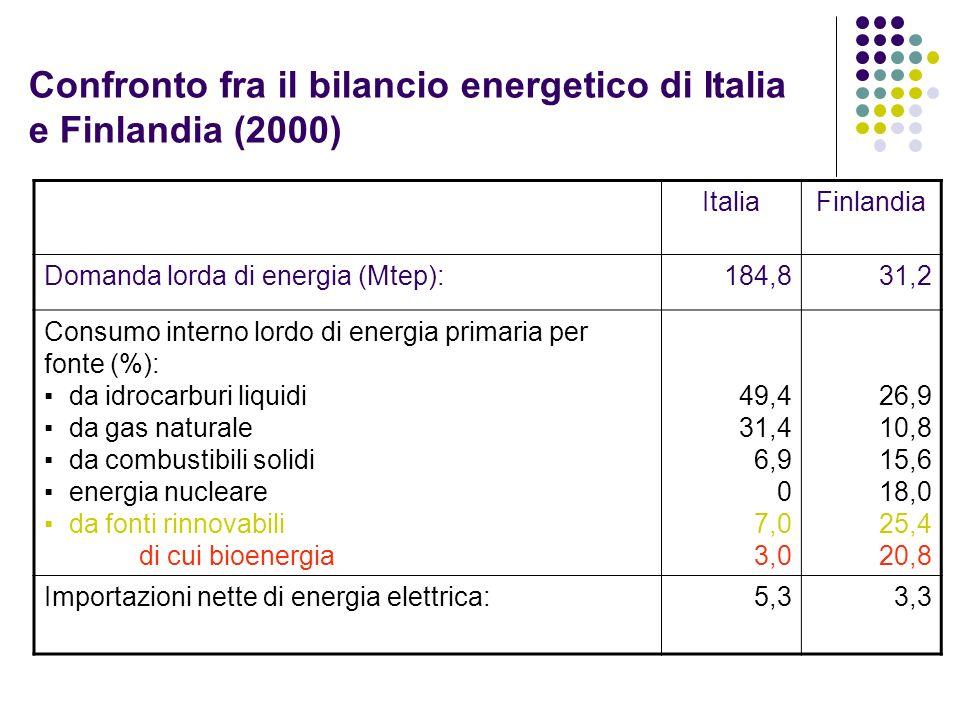 Confronto fra il bilancio energetico di Italia e Finlandia (2000) ItaliaFinlandia Domanda lorda di energia (Mtep):184,831,2 Consumo interno lordo di e