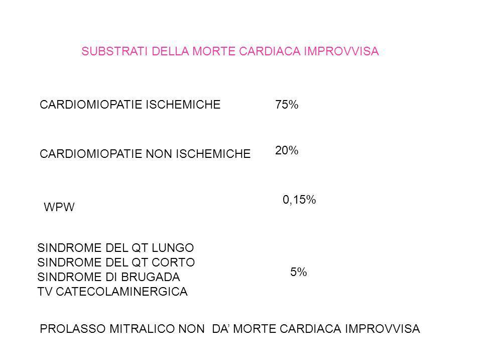 SUBSTRATI DELLA MORTE CARDIACA IMPROVVISA CARDIOMIOPATIE ISCHEMICHE75% CARDIOMIOPATIE NON ISCHEMICHE 20% WPW 0,15% SINDROME DEL QT LUNGO SINDROME DEL QT CORTO SINDROME DI BRUGADA TV CATECOLAMINERGICA 5% PROLASSO MITRALICO NON DA MORTE CARDIACA IMPROVVISA