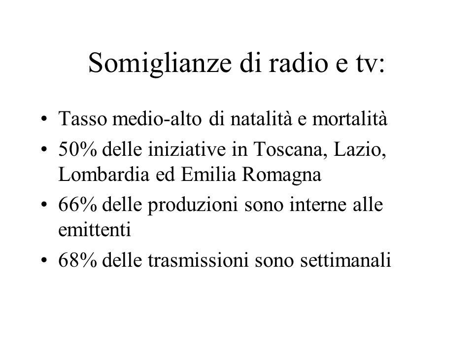 Somiglianze di radio e tv: Tasso medio-alto di natalità e mortalità 50% delle iniziative in Toscana, Lazio, Lombardia ed Emilia Romagna 66% delle produzioni sono interne alle emittenti 68% delle trasmissioni sono settimanali