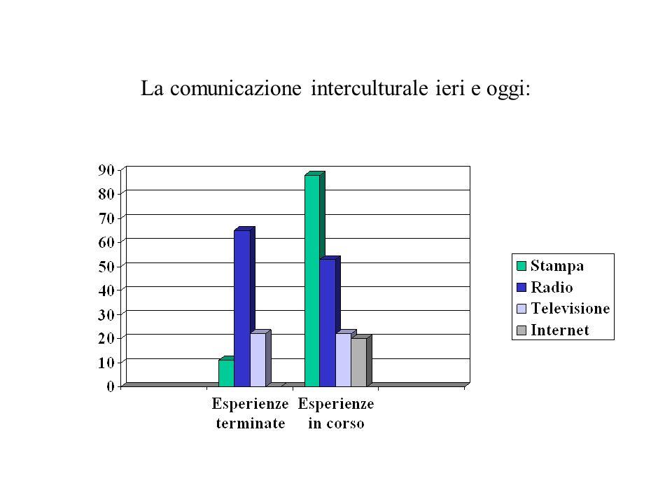 La comunicazione interculturale ieri e oggi: