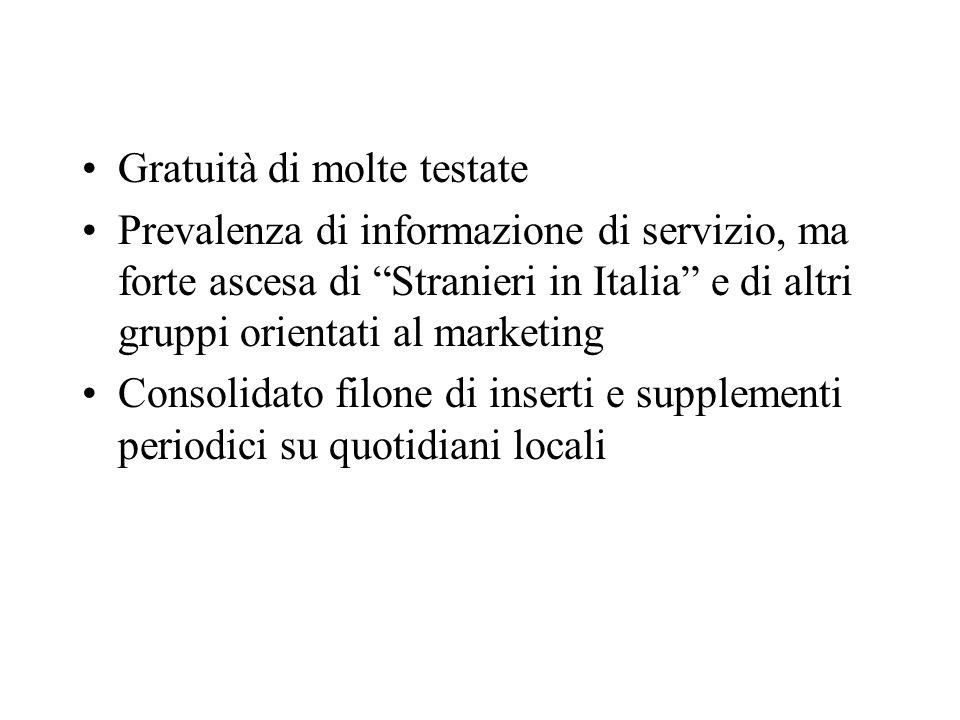 Gratuità di molte testate Prevalenza di informazione di servizio, ma forte ascesa di Stranieri in Italia e di altri gruppi orientati al marketing Cons