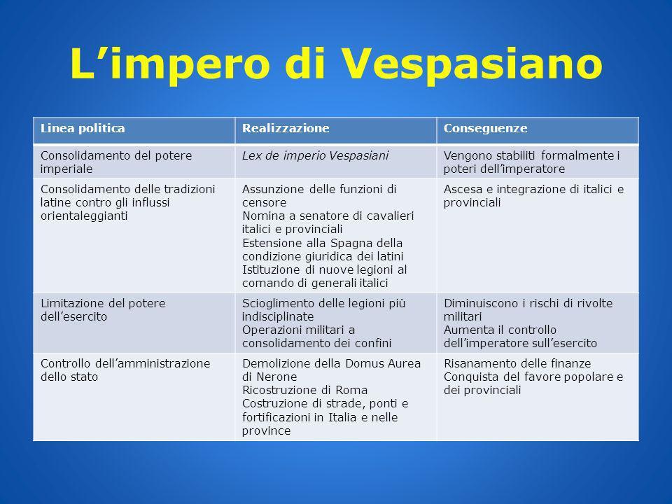 Limpero di Vespasiano Linea politicaRealizzazioneConseguenze Consolidamento del potere imperiale Lex de imperio VespasianiVengono stabiliti formalment