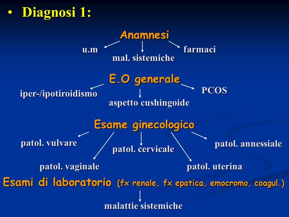 Diagnosi 1: Diagnosi 1: mal. sistemiche farmaci E.O generale iper-/ipotiroidismo aspetto cushingoide PCOS Esame ginecologico Anamnesi u.m patol. vulva