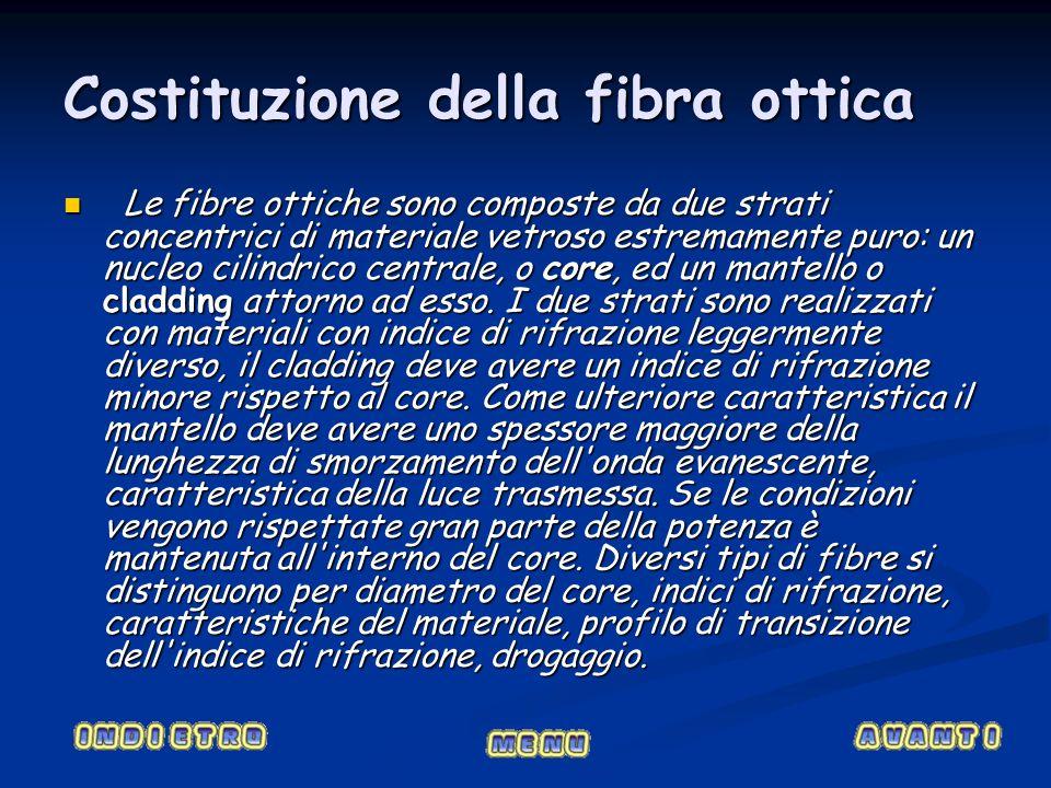 Costituzione della fibra ottica Le fibre ottiche sono composte da due strati concentrici di materiale vetroso estremamente puro: un nucleo cilindrico