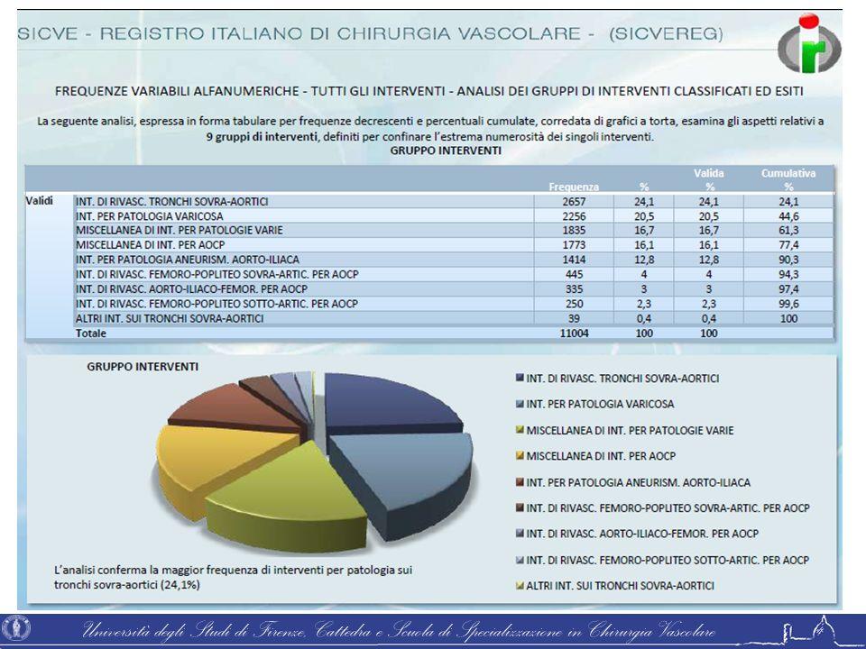 Università degli Studi di Firenze, Cattedra e Scuola di Specializzazione in Chirurgia Vascolare