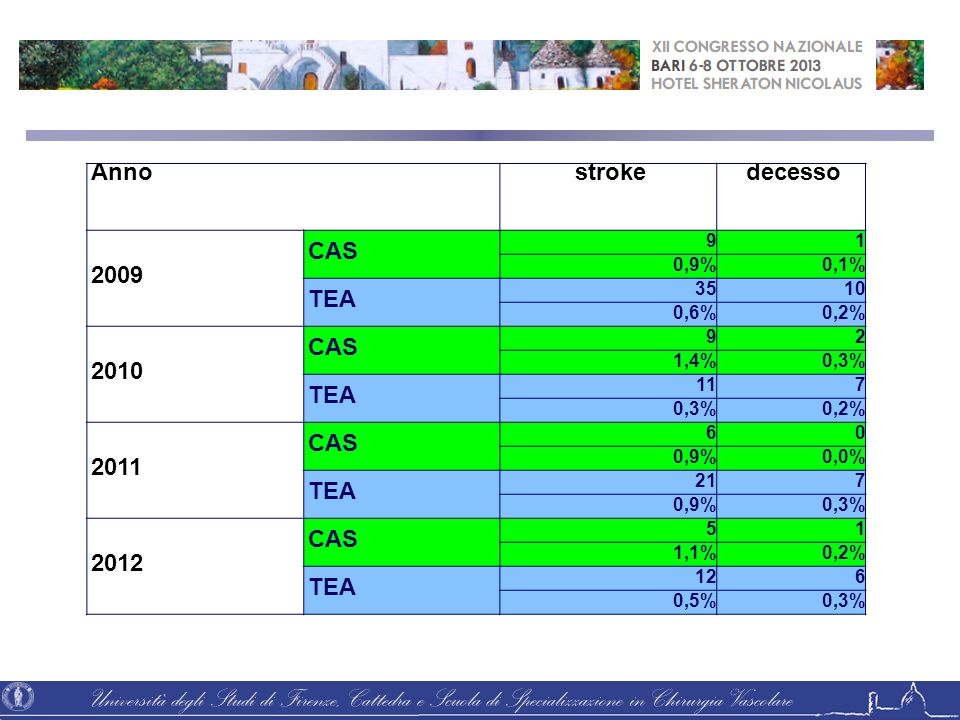 Università degli Studi di Firenze, Cattedra e Scuola di Specializzazione in Chirurgia Vascolare Annostrokedecesso 2009 CAS 91 0,9%0,1% TEA 3510 0,6%0,