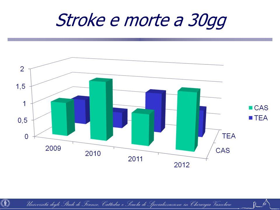 Università degli Studi di Firenze, Cattedra e Scuola di Specializzazione in Chirurgia Vascolare Stroke e morte a 30gg